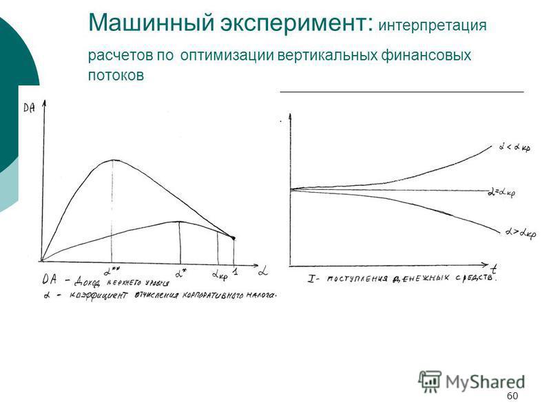 60 Машинный эксперимент: интерпретация расчетов по оптимизации вертикальных финансовых потоков