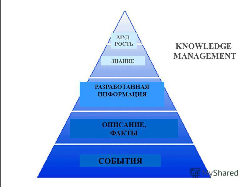 СОБЫТИЯ ОПИСАНИЕ, ФАКТЫ РАЗРАБОТАННАЯ ИНФОРМАЦИЯ ЗНАНИЕ МУД- РОСТЬ KNOWLEDGE MANAGEMENT