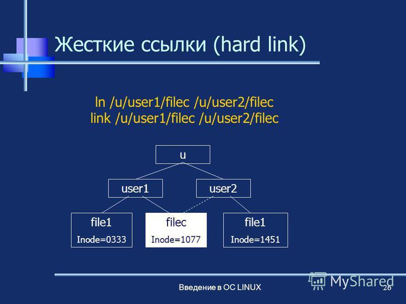 Введение в ОС LINUX 26 Жесткие ссылки (hard link) ln /u/user1/filec /u/user2/filec link /u/user1/filec /u/user2/filec u user1user2 file1 Inode=0333 filec Inode=1077 file1 Inode=1451