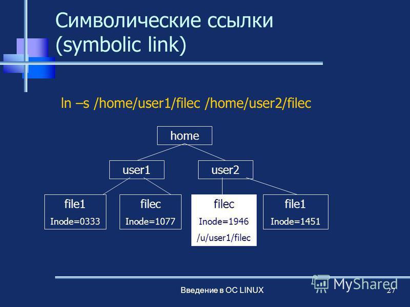 Введение в ОС LINUX 27 Символические ссылки (symbolic link) ln –s /home/user1/filec /home/user2/filec home user1user2 file1 Inode=0333 filec Inode=1077 file1 Inode=1451 filec Inode=1946 /u/user1/filec