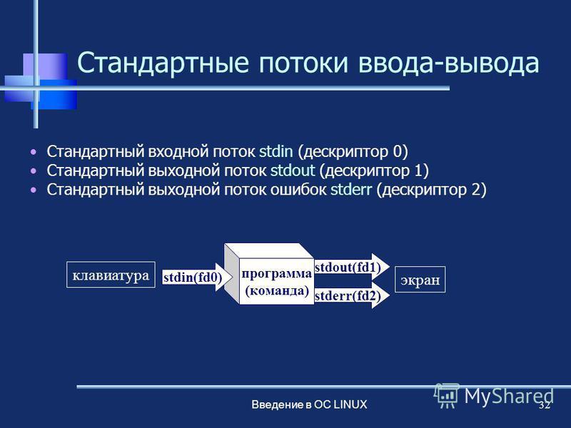 Введение в ОС LINUX 32 Стандартные потоки ввода-вывода Стандартный входной поток stdin (дескриптор 0) Стандартный выходной поток stdout (дескриптор 1) Стандартный выходной поток ошибок stderr (дескриптор 2) программа (команда) stdin(fd0) stderr(fd2)