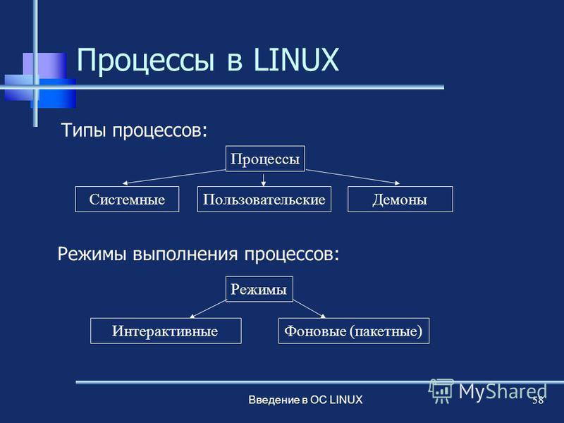 Введение в ОС LINUX 58 Процессы в LINUX Типы процессов: Режимы выполнения процессов: Процессы Системные ПользовательскиеДемоны Режимы Интерактивные Фоновые (пакетные)