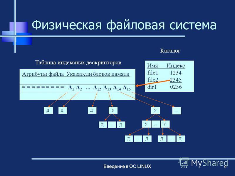 Введение в ОС LINUX 6 Физическая файловая система Имя Индекс file1 1234 file2 2345 dir1 0256 Каталог Атрибуты файла Указатели блоков памяти = = = = = = = = = A 1 A 2... A 12 A 13 A 14 A 15 Таблица индексных дескрипторов ДДДУУ УУ... Д ДД Д Д Д