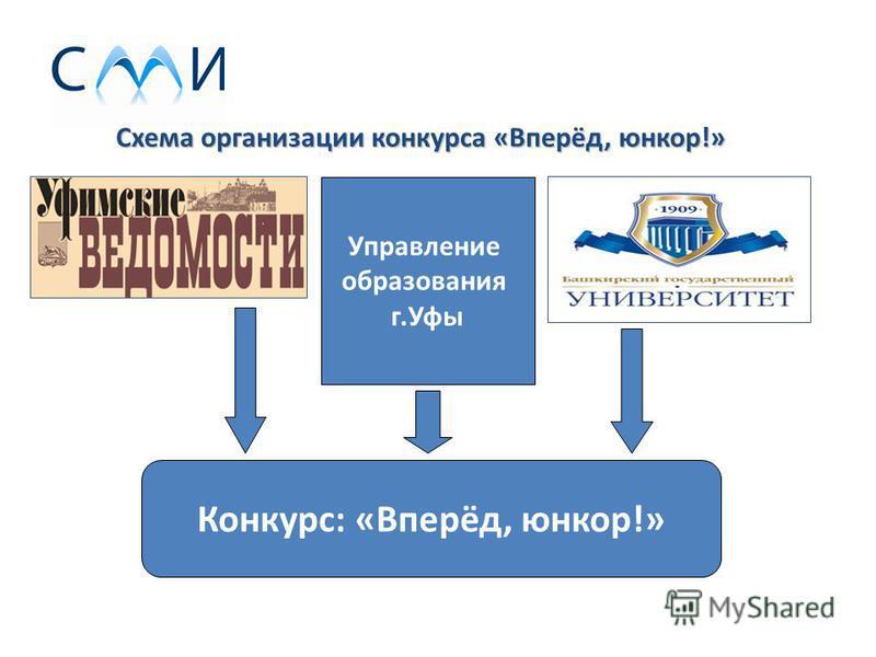 Схема организации конкурса «Вперёд, юнкор!» Управление образования г.Уфы Конкурс: «Вперёд, юнкор!»