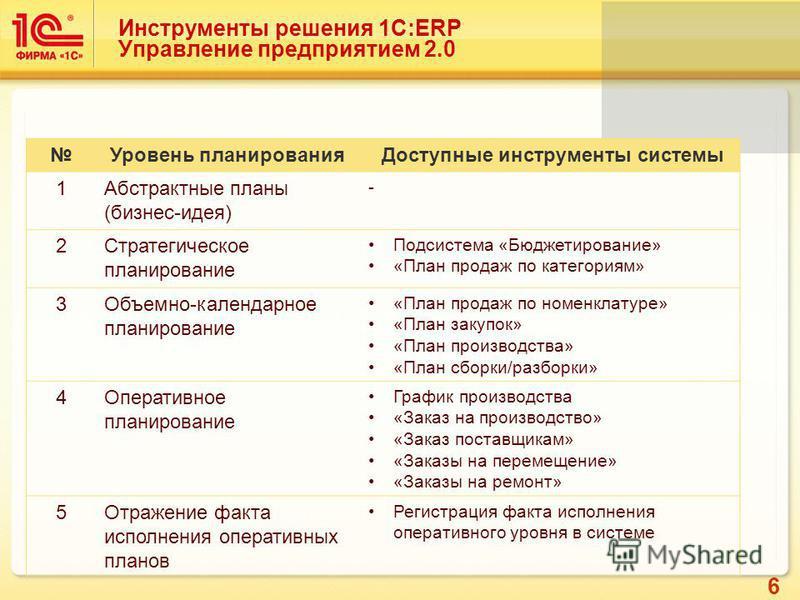 6 Инструменты решения 1C:ERP Управление предприятием 2.0 Уровень планирования Доступные инструменты системы 1Абстрактные планы (бизнес-идея) - 2Стратегическое планирование Подсистема «Бюджетирование» «План продаж по категориям» 3Объемно-календарное п