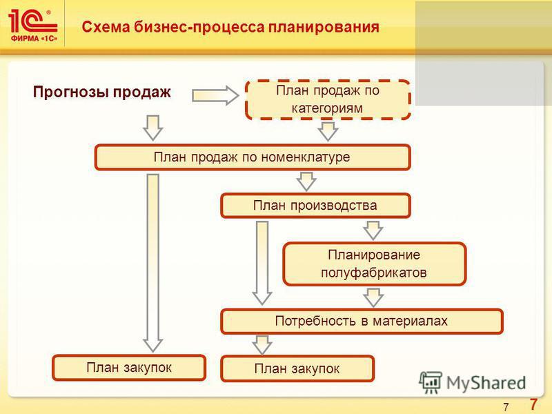 7 7 Схема бизнес-процесса планирования План продаж по категориям План продаж по номенклатуре План закупок План производства План закупок Планирование полуфабрикатов Потребность в материалах Прогнозы продаж