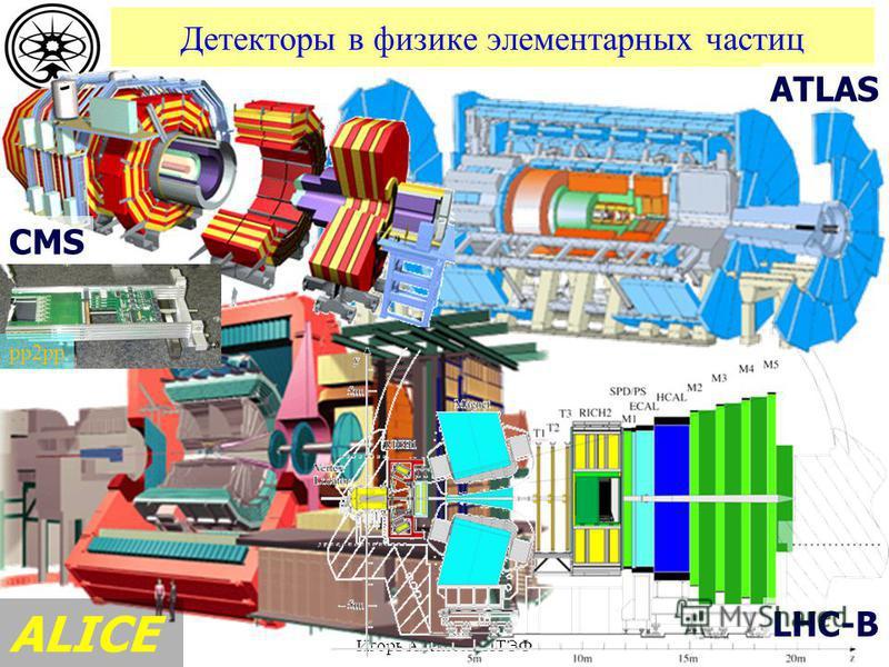 Детекторы в физике элементарных частиц Игорь Алексеев, ИТЭФ ATLAS ALICE CMS LHC-B pp2pp