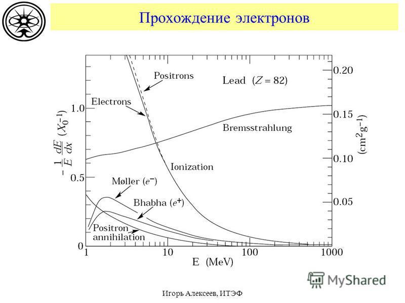 Игорь Алексеев, ИТЭФ Прохождение электронов