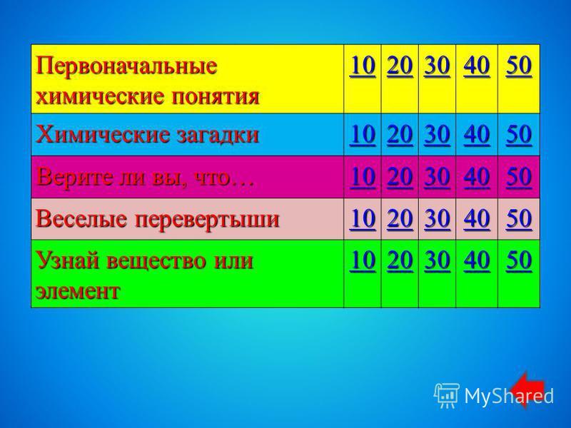 Первоначальные химические понятия 10 20 30 40 50 Химические загадки 10 20 30 40 50 Верите ли вы, что… 10 20 30 40 50 Веселые перевертыши 10 20 30 40 50 Узнай вещество или элемент 10 20 30 40 50