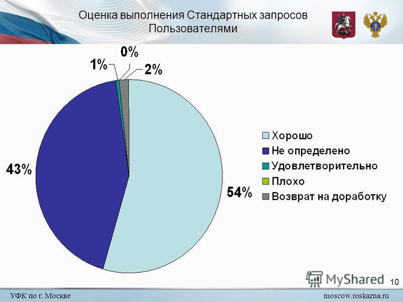 УФК по г. Москвеmoscow.roskazna.ru 10 Оценка выполнения Стандартных запросов Пользователями