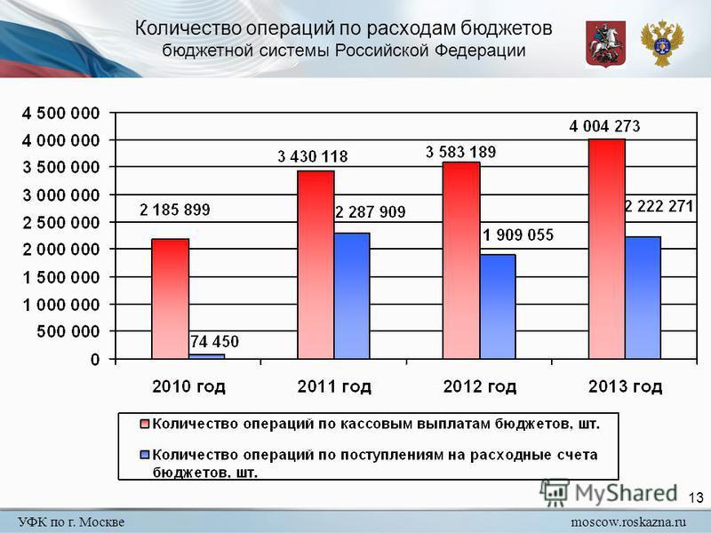 УФК по г. Москвеmoscow.roskazna.ru 13 Количество операций по расходам бюджетов бюджетной системы Российской Федерации