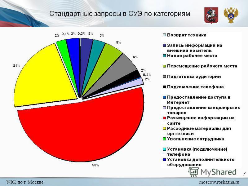 УФК по г. Москвеmoscow.roskazna.ru 7 Стандартные запросы в СУЭ по категориям