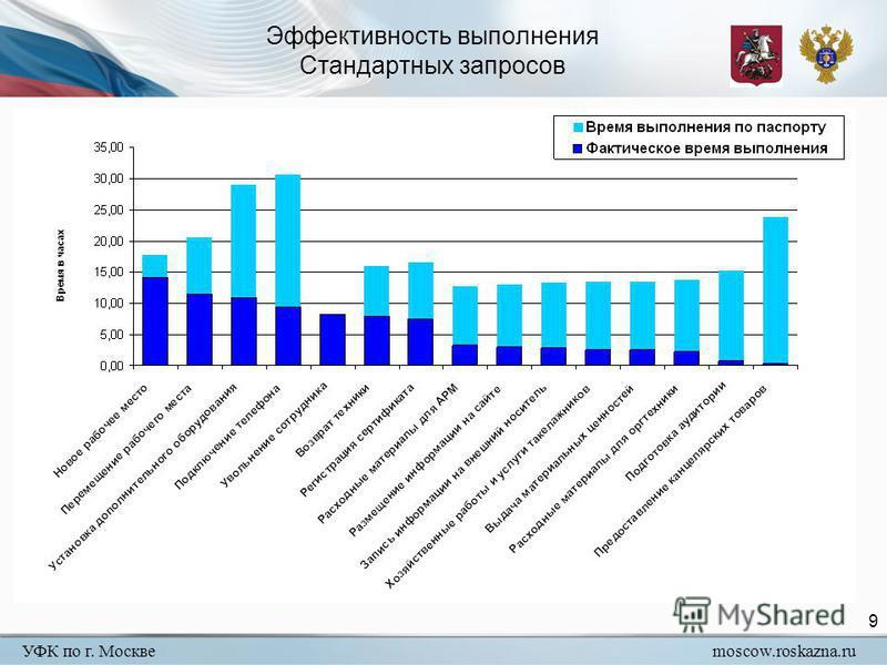 УФК по г. Москвеmoscow.roskazna.ru 9 Эффективность выполнения Стандартных запросов