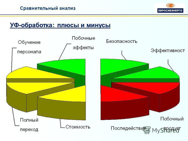 УФ-обработка: плюсы и минусы Сравнительный анализ