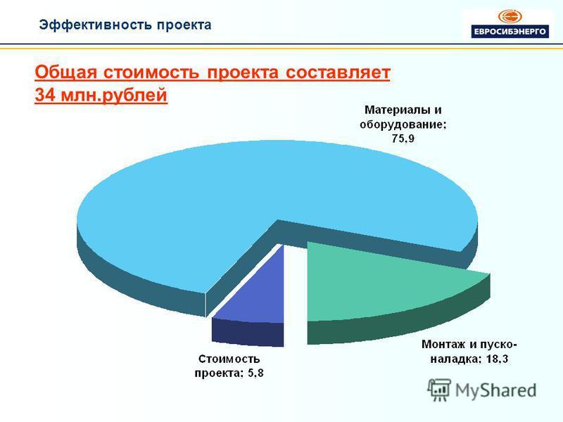Эффективность проекта Общая стоимость проекта составляет 34 млн.рублей