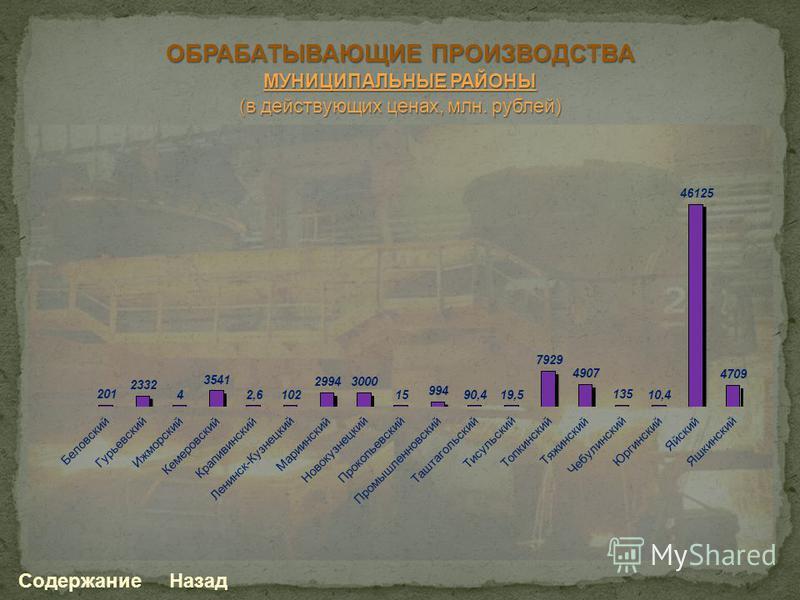ОБРАБАТЫВАЮЩИЕ ПРОИЗВОДСТВА МУНИЦИПАЛЬНЫЕ РАЙОНЫ (в действующих ценах, млн. рублей) Содержание Назад