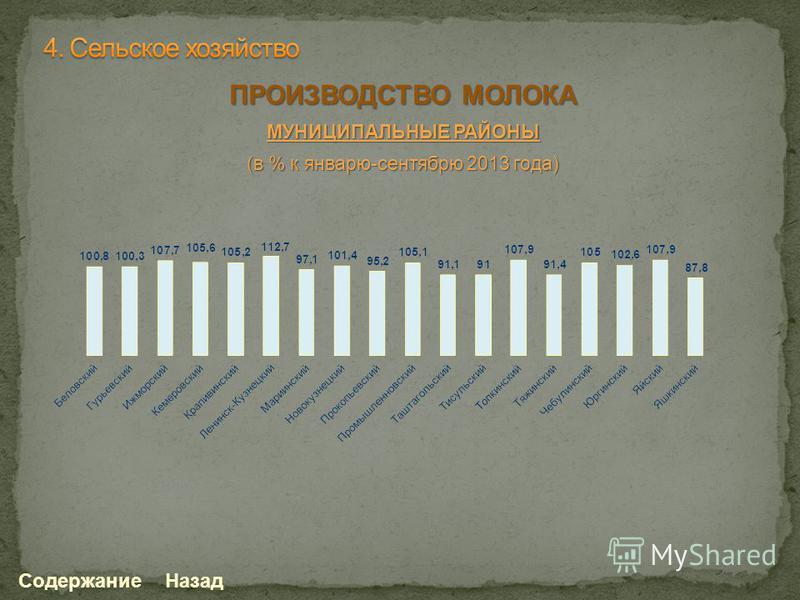 Содержание Назад ПРОИЗВОДСТВО МОЛОКА МУНИЦИПАЛЬНЫЕ РАЙОНЫ (в % к январю-сентябрю 2013 года)