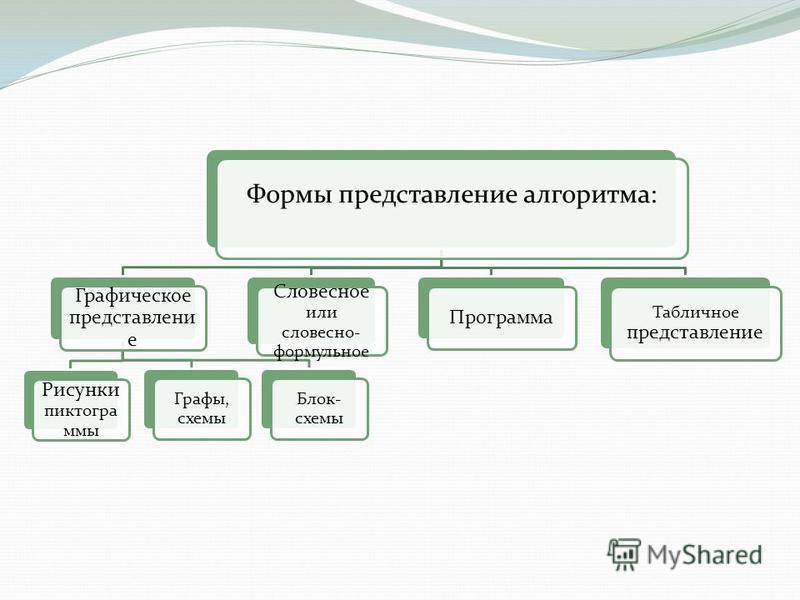 Формы представление алгоритма: Графическое представление Графы, схемы Блок- схемы Рисунки пиктограммы Словесное или словесно- формульное Программа Табличное представление