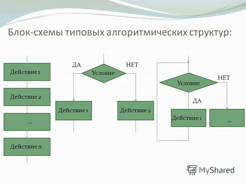 Блок-схемы типовых алгоритмических структур: Действие 1 Действие 2 … Действие п Действие 1 Условие ДАНЕТ Действие 2 Действие 1 … Условие ДА НЕТ