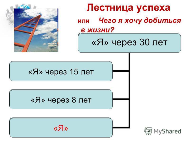 Лестница успеха или Чего я хочу добиться в жизни? «Я» через 30 лет «Я» через 15 лет «Я» через 8 лет «Я» «Я» через 30 лет «Я» через 15 лет «Я» через 8 лет «Я»