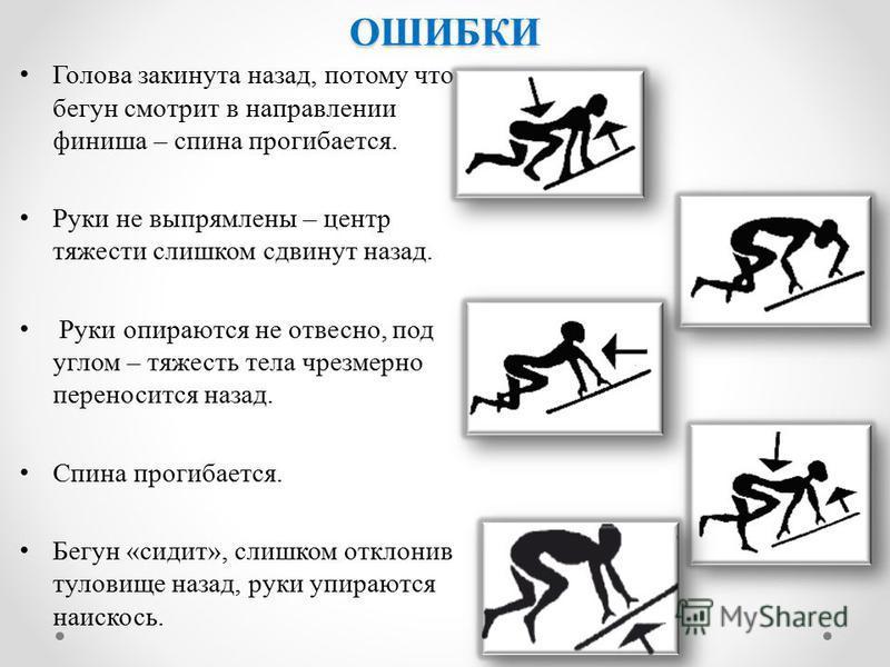 ОШИБКИ Голова закинута назад, потому что бегун смотрит в направлении финиша – спина прогибается. Руки не выпрямлены – центр тяжести слишком сдвинут назад. Руки опираются не отвесно, под углом – тяжесть тела чрезмерно переносится назад. Спина прогибае