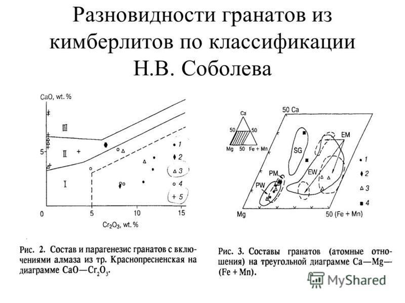 Разновидности гранатов из кимберлитов по классификации Н.В. Соболева