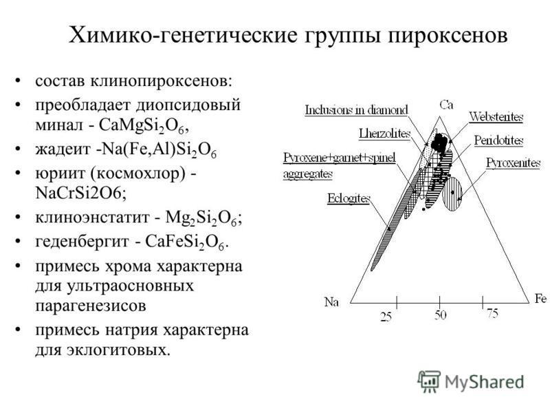 состав клинопироксенов: преобладает диопсидовый милан - CaMgSi 2 O 6, жадеит -Na(Fe,Al)Si 2 O 6 юриит (космохлор) - NaCrSi2O6; клиноэнстатит - Mg 2 Si 2 O 6 ; геденбергит - CaFeSi 2 O 6. примесь хрома характерна для ультраосновных парагенезисов приме