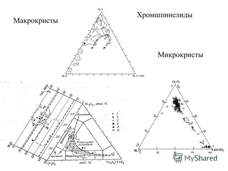 Макрокристы Микрокристы Хромшпинелиды