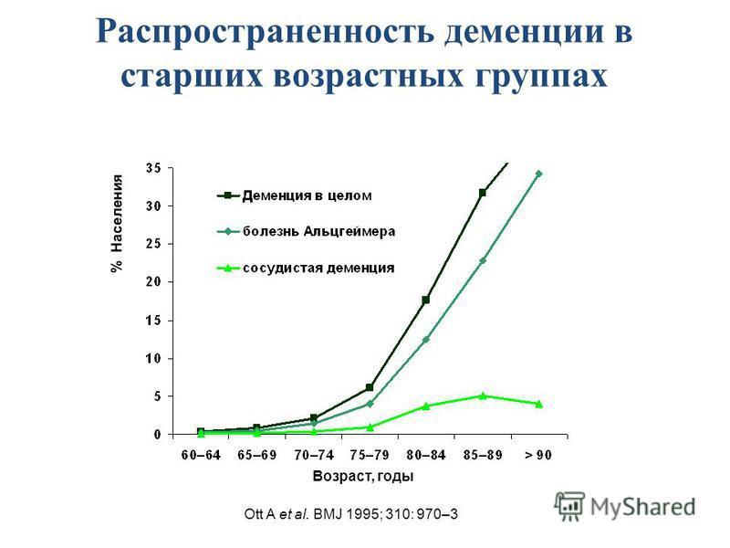 Распространенность деменции в старших возрастных группах Возраст, годы % Населения Ott A et al. BMJ 1995; 310: 970–3