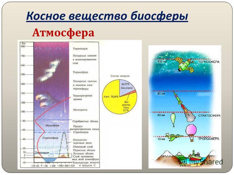Косное вещество биосферы Атмосфера