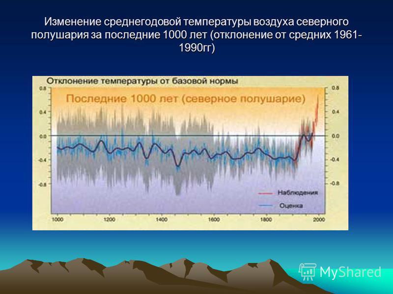 Изменение среднегодовой температуры воздуха северного полушария за последние 1000 лет (отклонение от средних 1961- 1990 гг)