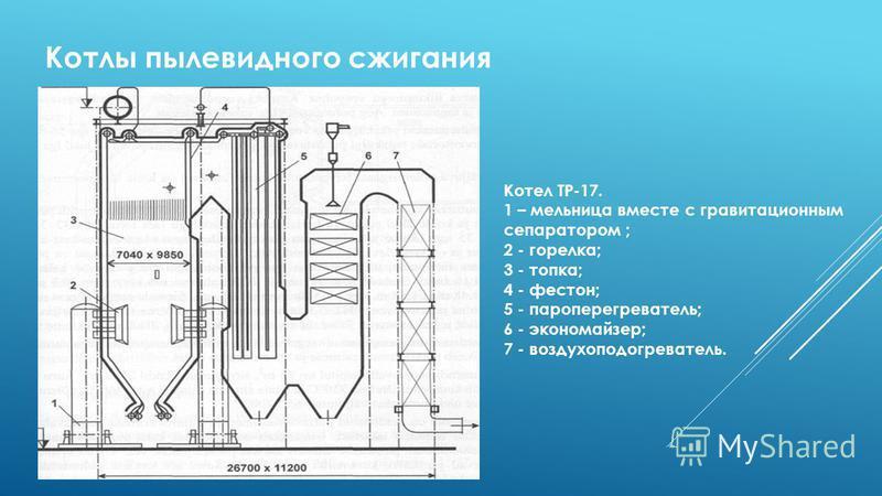 Котлы пылевидного сжигания Kотел TP-17. 1 – мельница вместе с гравитационным сепаратором ; 2 - горелка; 3 - топка; 4 - фестон; 5 - пароперегреватель; 6 - экономайзер; 7 - воздухоподогреватель.