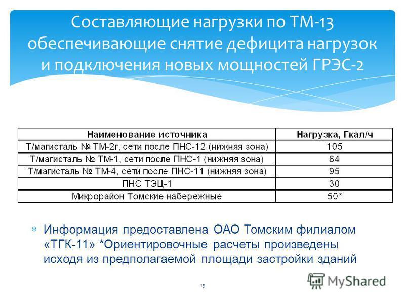 Составляющие нагрузки по ТМ-13 обеспечивающие снятие дефицита нагрузок и подключения новых мощностей ГРЭС-2 13 Информация предоставлена ОАО Томским филиалом «ТГК-11» *Ориентировочные расчеты произведены исходя из предполагаемой площади застройки здан