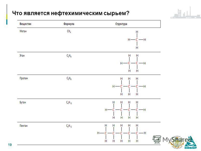 Что является нефтехимикическим сырьем? 19