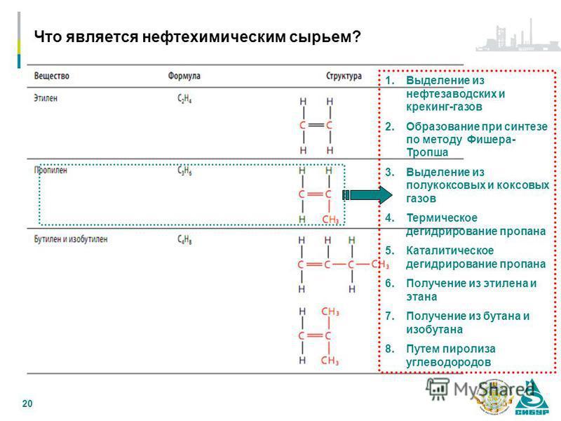 Что является нефтехимикическим сырьем? 20 1. Выделение из нефтезаводских и крекинг-газов 2. Образование при синтезе по методу Фишера- Тропша 3. Выделение из полукоксовых и коксовых газов 4. Термическое дегидрирование пропана 5. Каталитическое дегидри