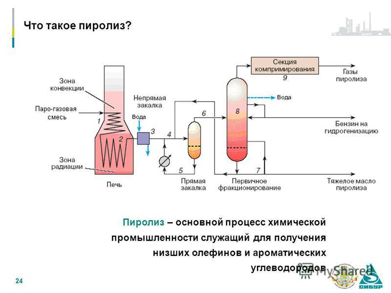 Что такое пиролиз? 24 Пиролиз – основной процесс химической промышленности служащий для получения низших олефинов и ароматических углеводородов
