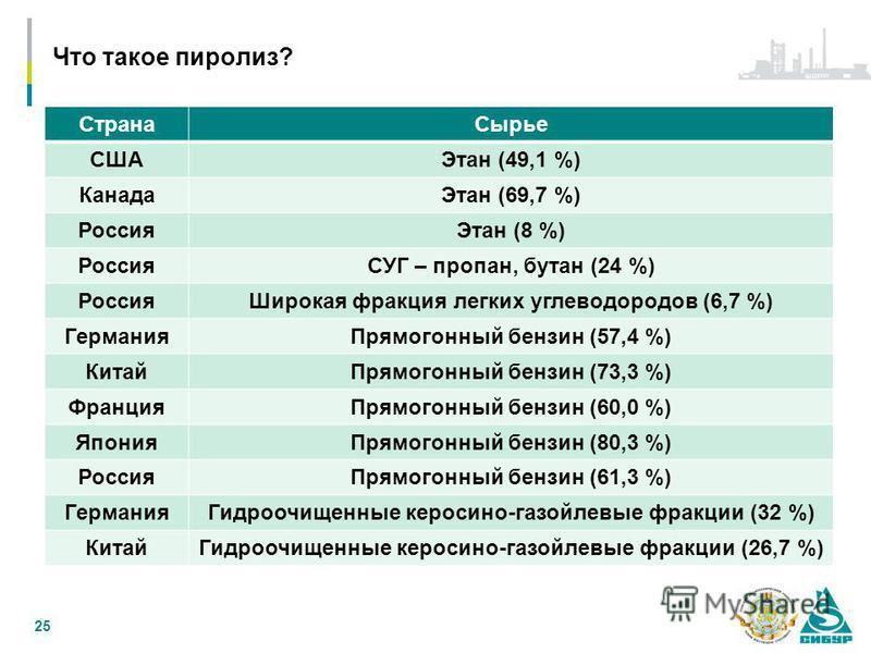 Что такое пиролиз? 25 Страна Сырье СШАЭтан (49,1 %) Канада Этан (69,7 %) Россия Этан (8 %) РоссияСУГ – пропан, бутан (24 %) Россия Широкая фракция легких углеводородов (6,7 %) Германия Прямогонный бензин (57,4 %) Китай Прямогонный бензин (73,3 %) Фра