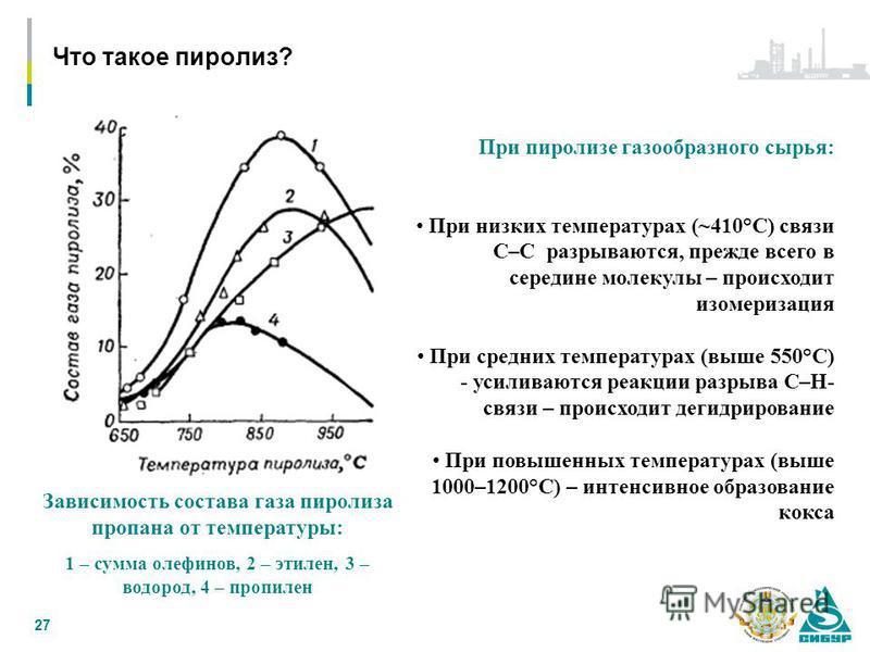Что такое пиролиз? 27 При пиролизе газообразного сырья: При низких температурах (~410°С) связи С–С разрываются, прежде всего в середине молекулы – происходит изомеризация При средних температурах (выше 550°С) - усиливаются реакции разрыва С–Н- связи