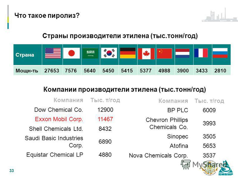 33 Что такое пиролиз? Страны производители этилена (тыс.тонн/год) Страна Мощн-ть 27653757656405450541553774988390034332810 Компании производители этилена (тыс.тонн/год) Компания Тыс. т/год Dow Chemical Co.12900 Exxon Mobil Corp.11467 Shell Chemicals