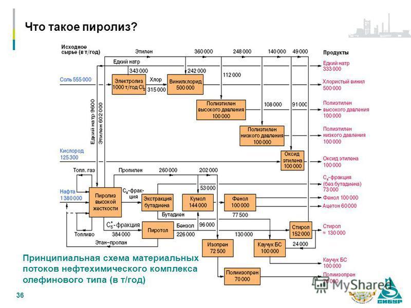 36 Принципиальная схема материальных потоков нефтехимикического комплекса олефинового типа (в т/год) Что такое пиролиз?