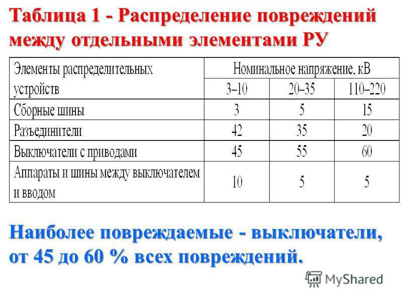 Таблица 1 - Распределение повреждений между отдельными элементами РУ Наиболее повреждаемые - выключатели, от 45 до 60 % всех повреждений.