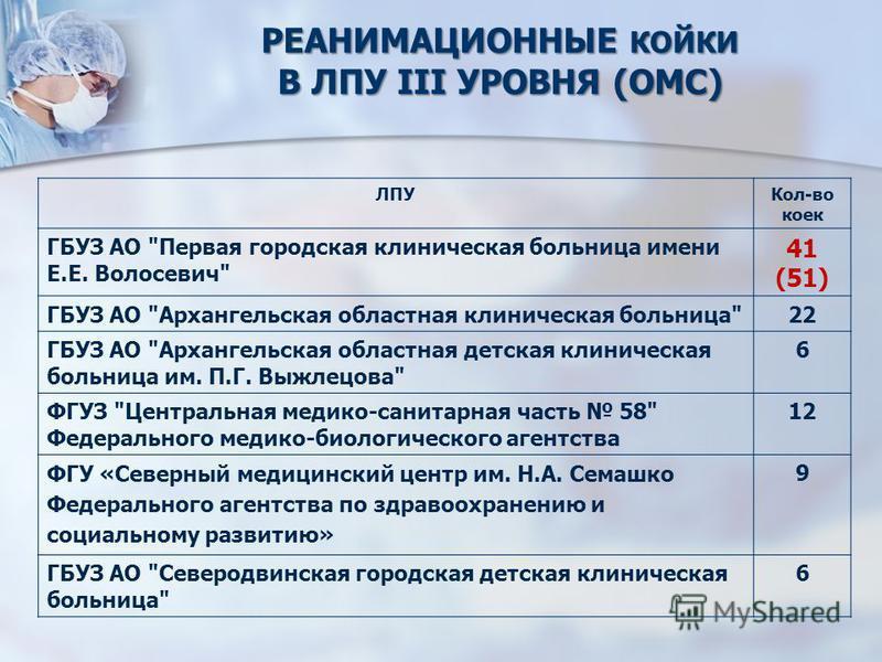 РЕАНИМАЦИОННЫЕ КОЙКИ В ЛПУ III УРОВНЯ (ОМС) ЛПУКол-во коек ГБУЗ АО