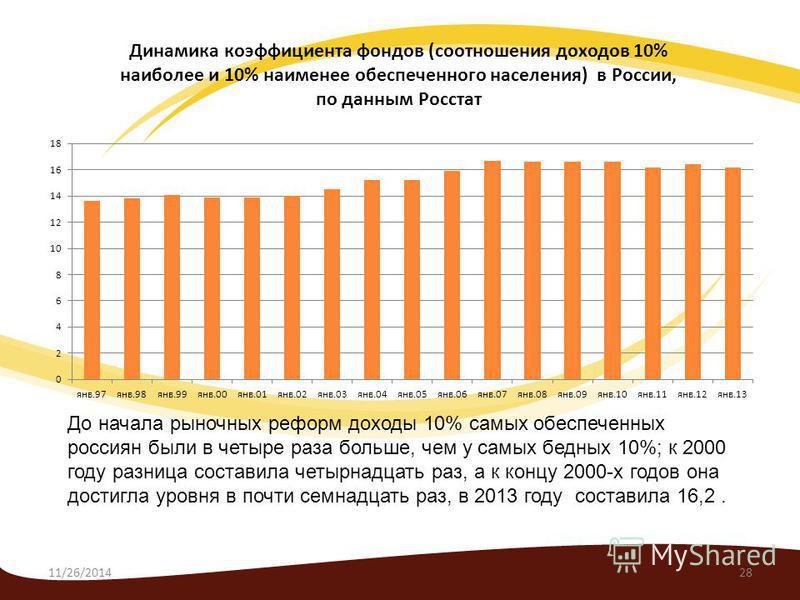 11/26/201428 До начала рыночных реформ доходы 10% самых обеспеченных россиян были в четыре раза больше, чем у самых бедных 10%; к 2000 году разница составила четырнадцать раз, а к концу 2000-х годов она достигла уровня в почти семнадцать раз, в 2013