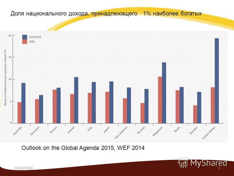 11/26/20148 Outlook on the Global Agenda 2015, WEF 2014 Доля национального дохода, принадлежащего 1% наиболее богатых
