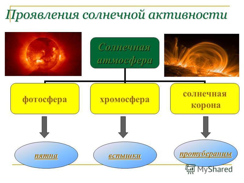 Проявления солнечной активности Солнечнаяатмосфера фотосфера хромосфера солнечная корона пятна вспышки протуберанцы