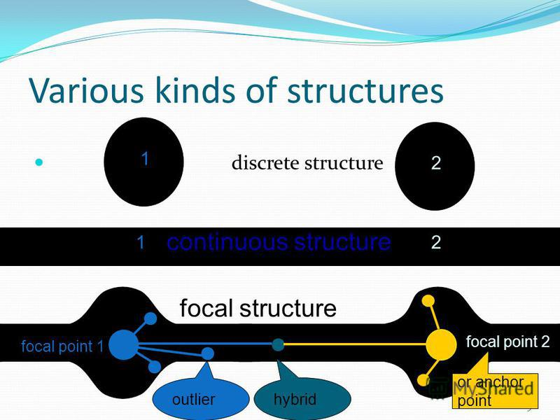 Various kinds of structures discrete structure 19 focal point 1 focal point 2 continuous structure focal structure 1 2 12 or anchor point outlier hybrid