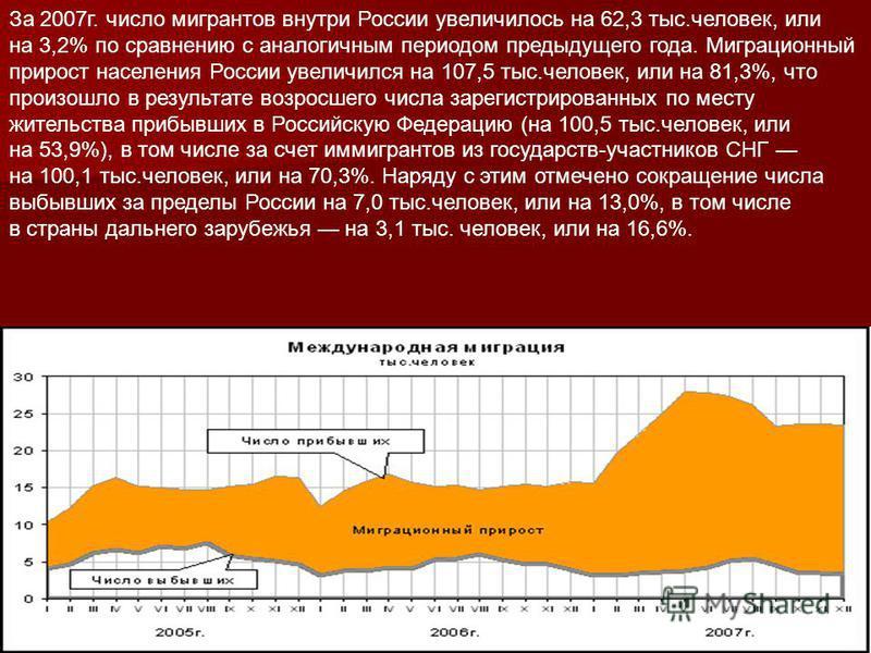 За 2007 г. число мигрантов внутри России увеличилось на 62,3 тыс.человек, или на 3,2% по сравнению с аналогичным периодом предыдущего года. Миграционный прирост населения России увеличился на 107,5 тыс.человек, или на 81,3%, что произошло в результат