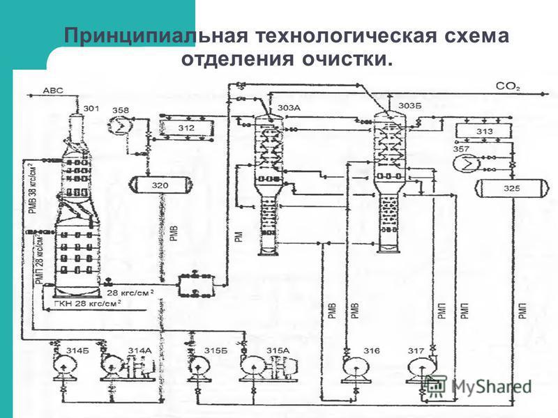 Принципиальная технологическая схема отделения очистки.