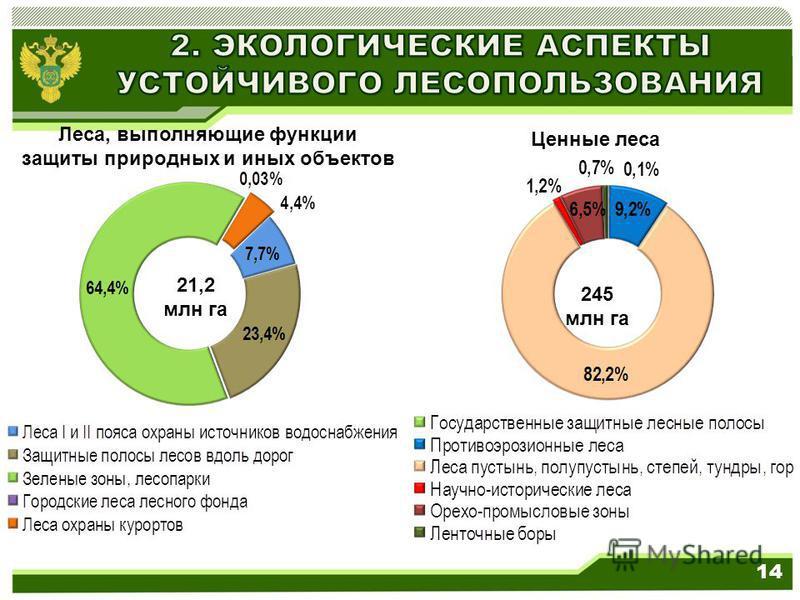 21,2 млн га Леса, выполняющие функции защиты природных и иных объектов 245 млн га Ценные леса 14