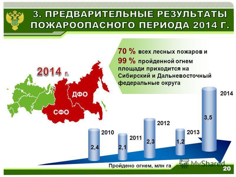 70 % всех лесных пожаров и 99 % пройденной огнем площади приходится на Сибирский и Дальневосточный федеральные округа 20 2010 Пройдено огнем, млн га 2014 2013 2012 2011 СФО ДФО 3,5 1,22,3 2,12,4